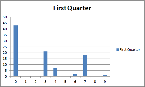 first_quarter